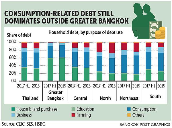 HSBC describes rising household levels | Bangkok Post: business