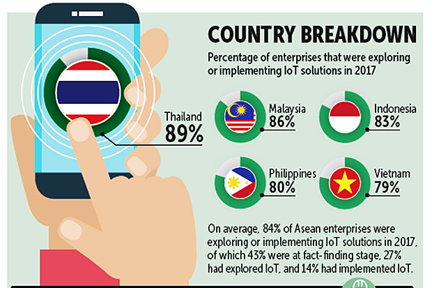 Thailand leads Asean IoT exploration poll