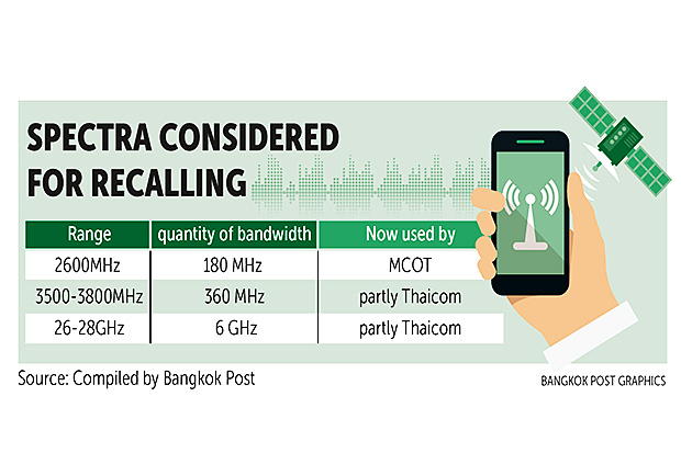 Draft to shift spare slots to 5G gets nod