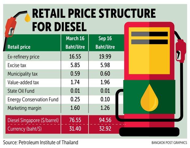 B29 99 price cap on diesel effective immediately   Bangkok Post