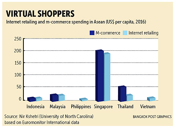 B2B and beyond | Bangkok Post: business
