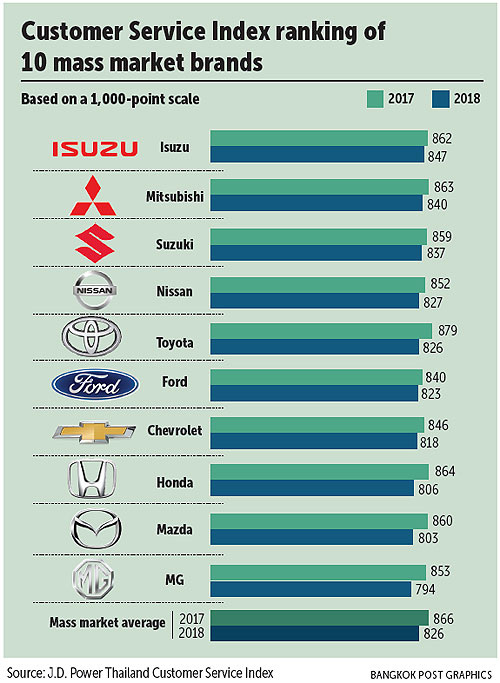 Awesome Isuzu, Mitsubishi, Suzuki Lead Customer Service Appraisal