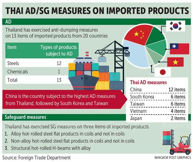 Thai export rivals benched by tariffs | Bangkok Post: business