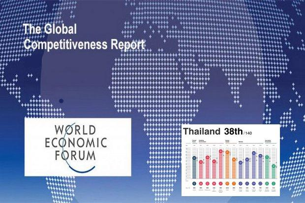 Thailand ranks 38th in latest WEF index