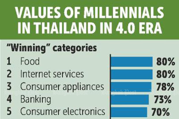 Millennial priorities highlighted