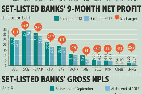 Listed banks see Q3 net profit rise
