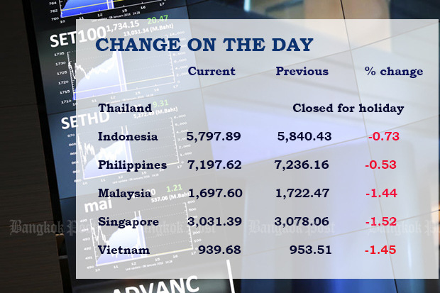 Equity indices news