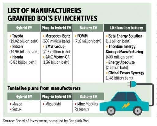 Mass-market eco-car stimulus on the way | Bangkok Post: business