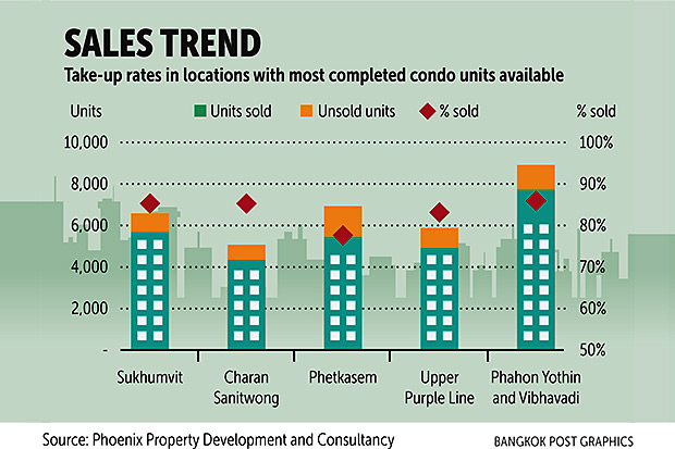 Best areas for completed condo units