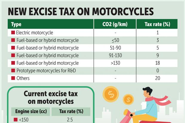 Excise revved for new levy on motorcycles | Bangkok Post: business