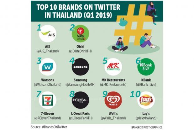 AIS leads brands in Twitter engagement | Bangkok Post: tech