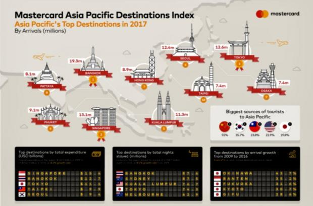Thailand rates high on destinations index