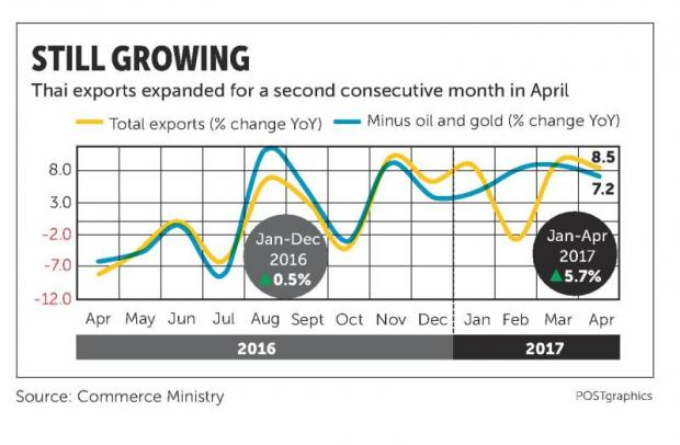Exports climb for a second month in April