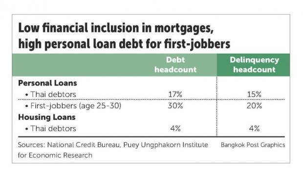 Household debt third in Asia-Pacific | Bangkok Post: business