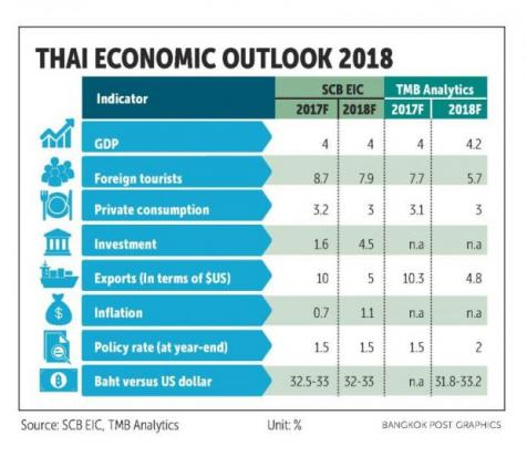 Thai Banks Forecast At Least 4 Growth For 2018 Bangkok