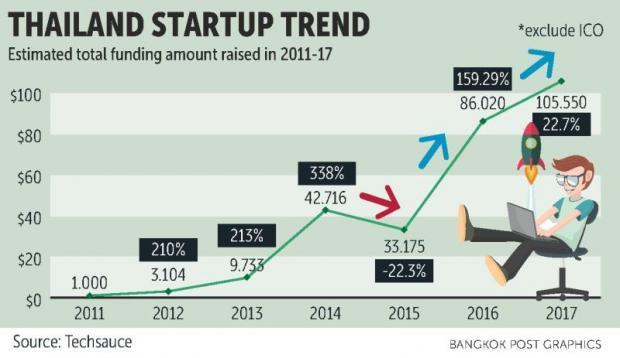 Venture capital rising for startups