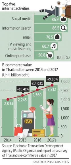 BoT chews over e-marketplace proposal | Bangkok Post: business