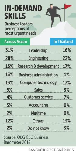 Is the thai workforce ready for thailand 40 bangkok post business it is now two years since the thai government unveiled thailand 40 the overarching vision that aims to ensure that the country is not left behind in the malvernweather Choice Image