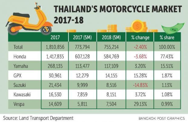 Motorcycle sales failing to gain traction   Bangkok Post