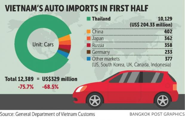 FTI: Vietnam's red tape to persevere