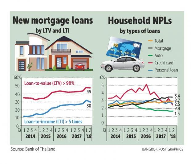 BoT statistics point to riskier mortgages