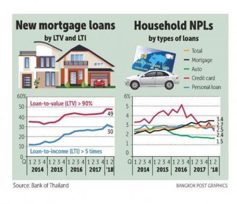 BoT statistics point to riskier mortgages | Bangkok Post