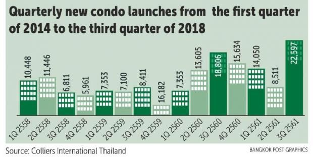 Condo supply carrying on amid BoT limits