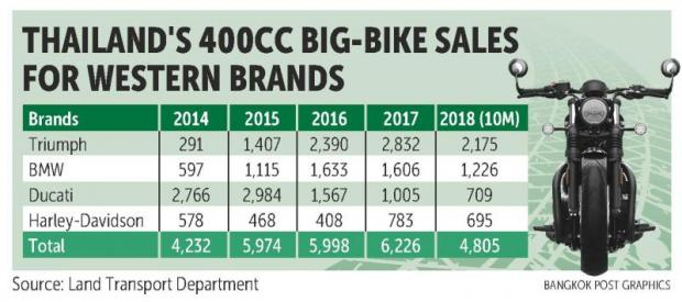 Triumph sees first sharp sales drop since Thai debut