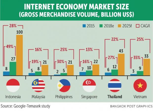 Internet economy continues strong gains