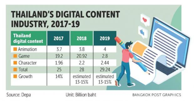 Depa aims for B30bn digital content space