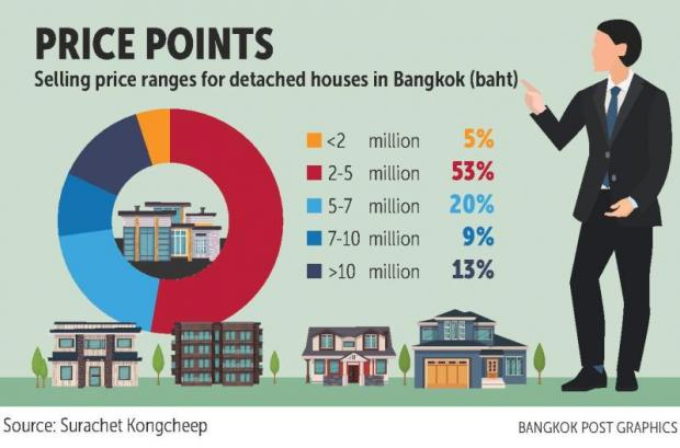Where to find a B2m house in Bangkok