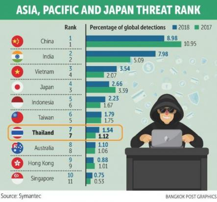 Formjacking the latest menace as old threats fade | Bangkok Post: business